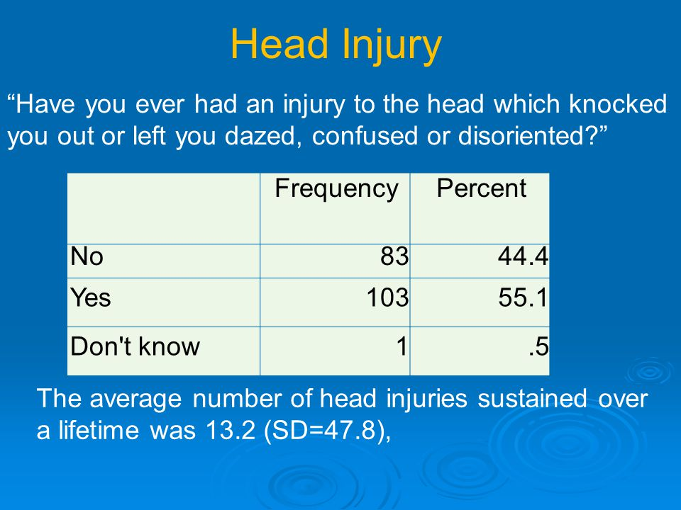FrequencyPercent No8344.4 Yes10355.1 Don t know1.5 Head Injury Have you ever had an injury to the head which knocked you out or left you dazed, confused or disoriented The average number of head injuries sustained over a lifetime was 13.2 (SD=47.8),