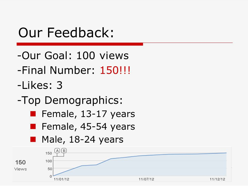 Our Feedback: -Our Goal: 100 views -Final Number: 150!!! -Likes: 3 -Top Demographics: Female, 13-17 years Female, 45-54 years Male, 18-24 years