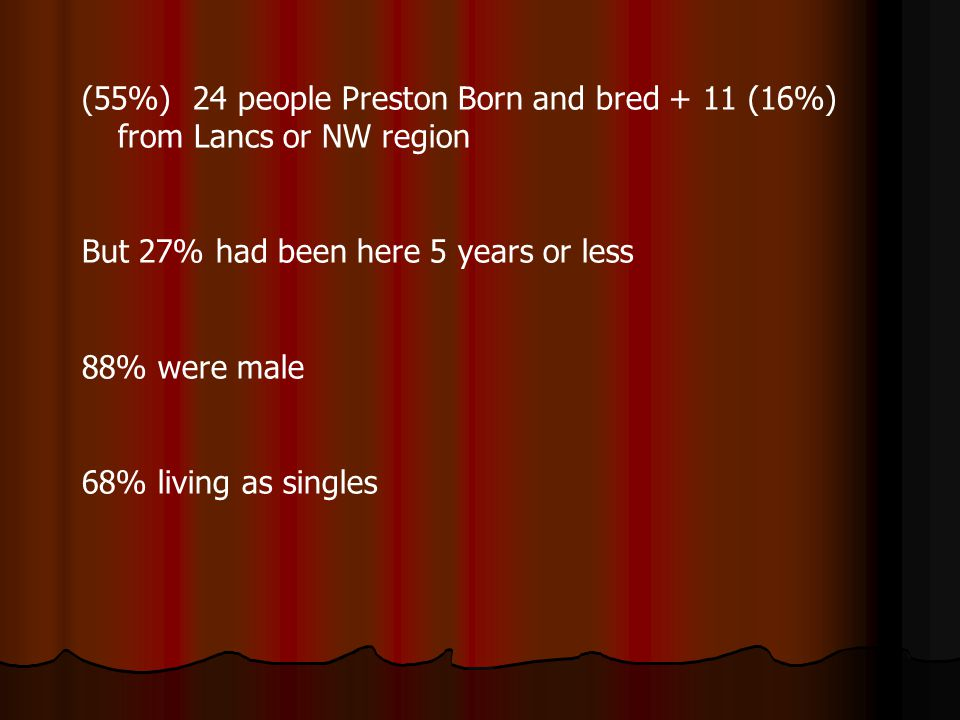 (55%) 24 people Preston Born and bred + 11 (16%) from Lancs or NW region But 27% had been here 5 years or less 88% were male 68% living as singles