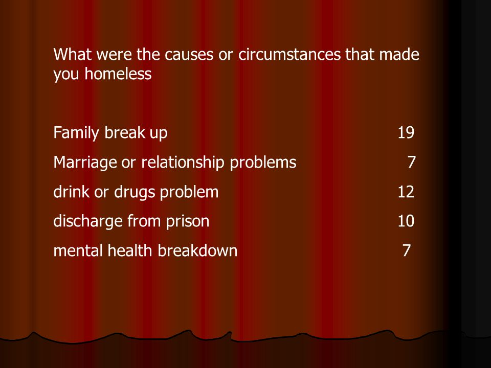 What were the causes or circumstances that made you homeless Family break up 19 Marriage or relationship problems 7 drink or drugs problem 12 discharge from prison10 mental health breakdown 7