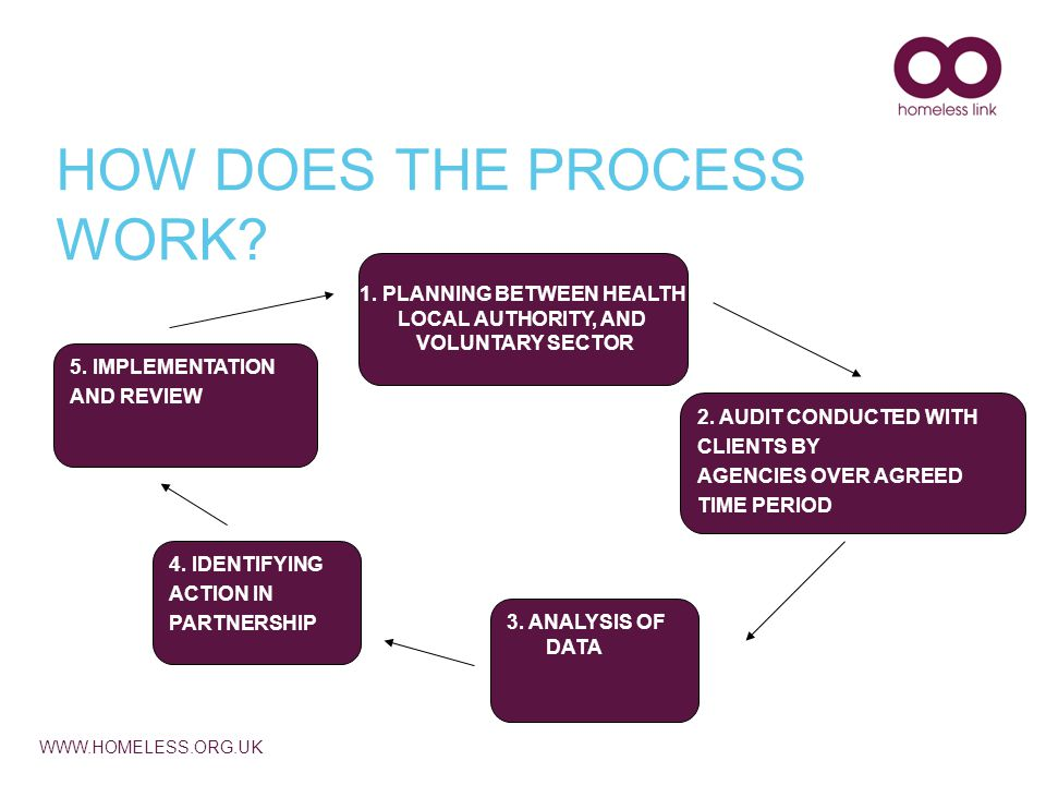 WWW.HOMELESS.ORG.UK HOW DOES THE PROCESS WORK. 1.