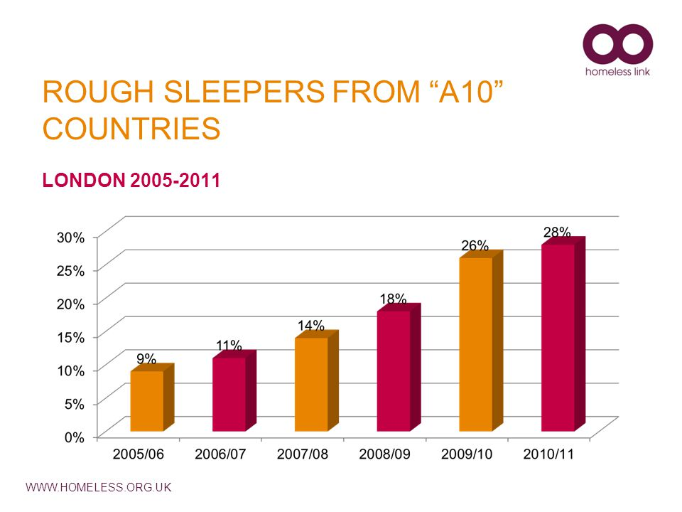 "WWW.HOMELESS.ORG.UK ROUGH SLEEPERS FROM ""A10"" COUNTRIES LONDON 2005-2011"