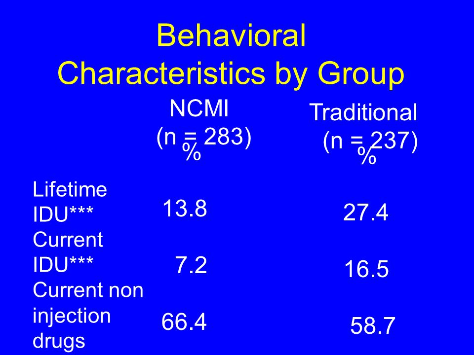 Behavioral Characteristics by Group Lifetime IDU*** Current IDU*** Current non injection drugs NCMI (n = 283) Traditional (n = 237) % 13.8 7.2 66.4 % 27.4 16.5 58.7