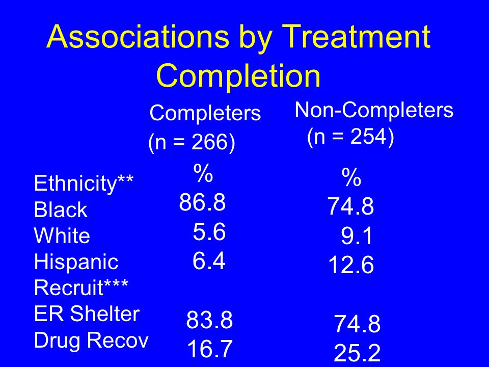 Associations by Treatment Completion Ethnicity** Black White Hispanic Recruit*** ER Shelter Drug Recov Completers (n = 266) Non-Completers (n = 254) % 86.8 5.6 6.4 83.8 16.7 % 74.8 9.1 12.6 74.8 25.2