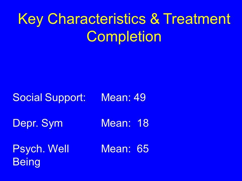 Key Characteristics & Treatment Completion Social Support: Depr.