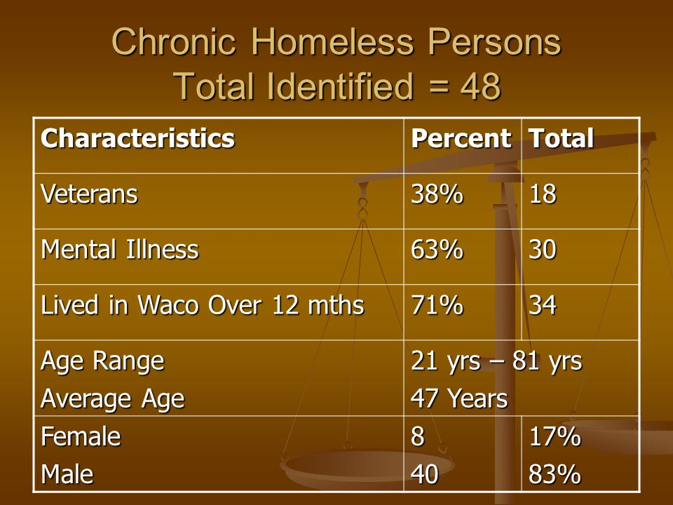 Chronic Homeless Persons Total Identified = 48 CharacteristicsPercentTotal Veterans38%18 Mental Illness 63%30 Lived in Waco Over 12 mths 71%34 Age Range Average Age 21 yrs – 81 yrs 47 Years FemaleMale84017%83%