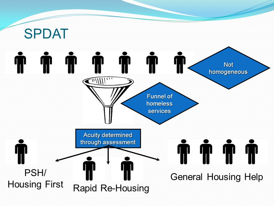 Not homogeneous Funnel of homeless services Acuity determined through assessment General Housing Help Rapid Re-Housing PSH/ Housing First SPDAT