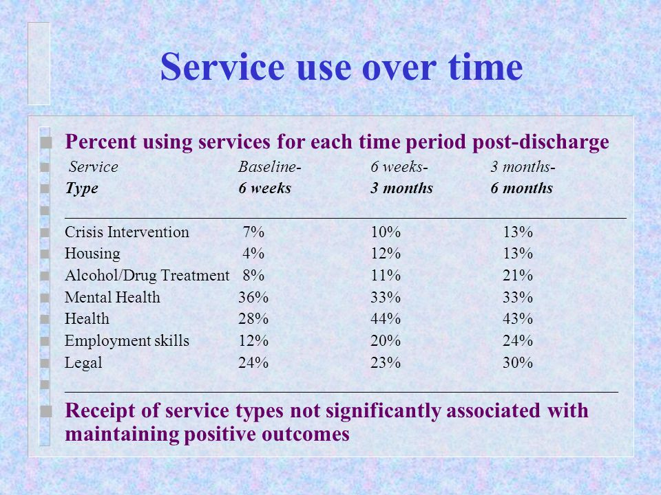 Service use over time n Percent using services for each time period post-discharge n ServiceBaseline-6 weeks- 3 months- n Type6 weeks3 months 6 months n ____________________________________________________________________ n Crisis Intervention 7%10%13% n Housing 4%12%13% n Alcohol/Drug Treatment 8%11%21% n Mental Health36%33%33% n Health28%44%43% n Employment skills12%20%24% n Legal24%23%30% n ___________________________________________________________________ n Receipt of service types not significantly associated with maintaining positive outcomes