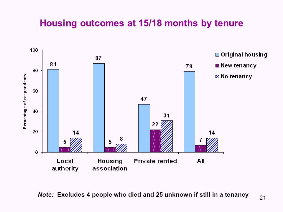 Housing outcomes at 15/18 months by tenure Note: Excludes 4 people who died and 25 unknown if still in a tenancy 21