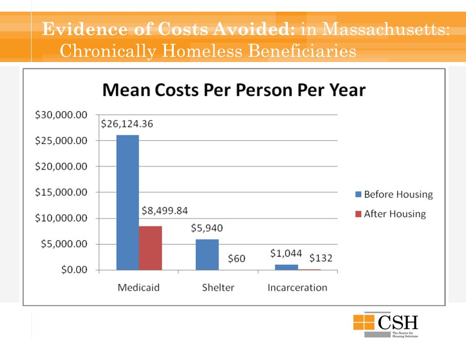 Evidence of Costs Avoided: in Massachusetts: Chronically Homeless Beneficiaries