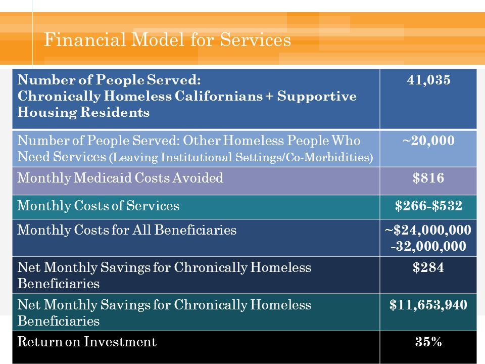 Financial Model for Services Number of People Served: Chronically Homeless Californians + Supportive Housing Residents 41,035 Number of People Served: Other Homeless People Who Need Services (Leaving Institutional Settings/Co-Morbidities) ~20,000 Monthly Medicaid Costs Avoided $816 Monthly Costs of Services $266-$532 Monthly Costs for All Beneficiaries ~$24,000,000 -32,000,000 Net Monthly Savings for Chronically Homeless Beneficiaries $284 Net Monthly Savings for Chronically Homeless Beneficiaries $11,653,940 Return on Investment 35%