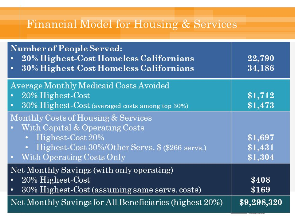Financial Model for Housing & Services Number of People Served: 20% Highest-Cost Homeless Californians 30% Highest-Cost Homeless Californians 22,790 34,186 Average Monthly Medicaid Costs Avoided 20% Highest-Cost 30% Highest-Cost (averaged costs among top 30%) $1,712 $1,473 Monthly Costs of Housing & Services With Capital & Operating Costs Highest-Cost 20% Highest-Cost 30%/Other Servs.