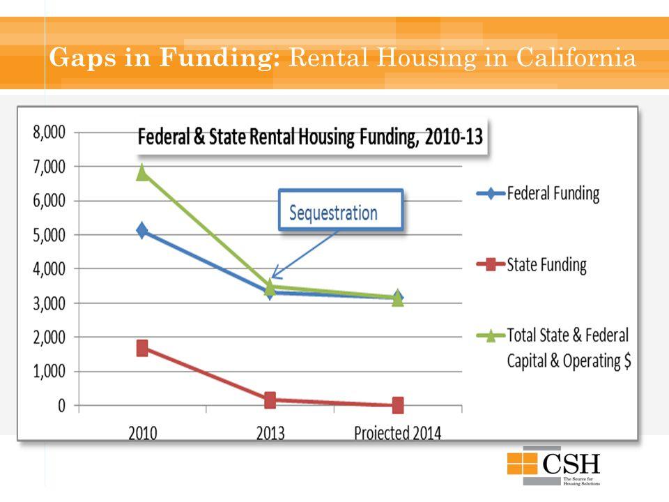 Gaps in Funding: Rental Housing in California