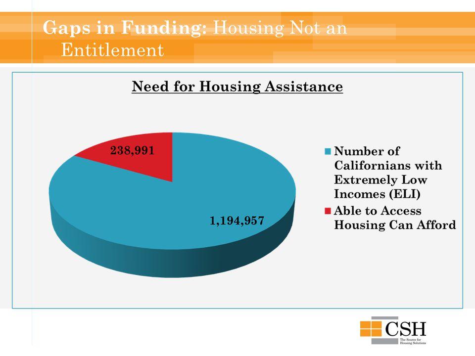 Gaps in Funding: Housing Not an Entitlement