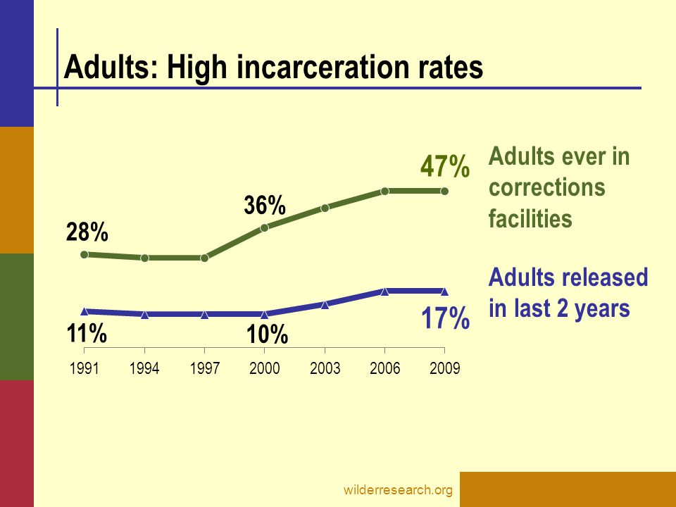 Adults: High incarceration rates wilderresearch.org Adults released in last 2 years Adults ever in corrections facilities
