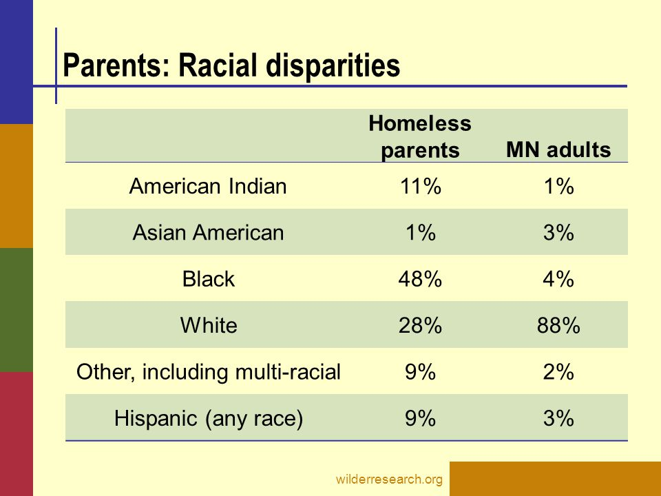 Parents: Racial disparities wilderresearch.org Homeless parents MN adults American Indian11%1% Asian American1%3% Black48%4% White28%88% Other, including multi-racial9%2% Hispanic (any race)9%3%