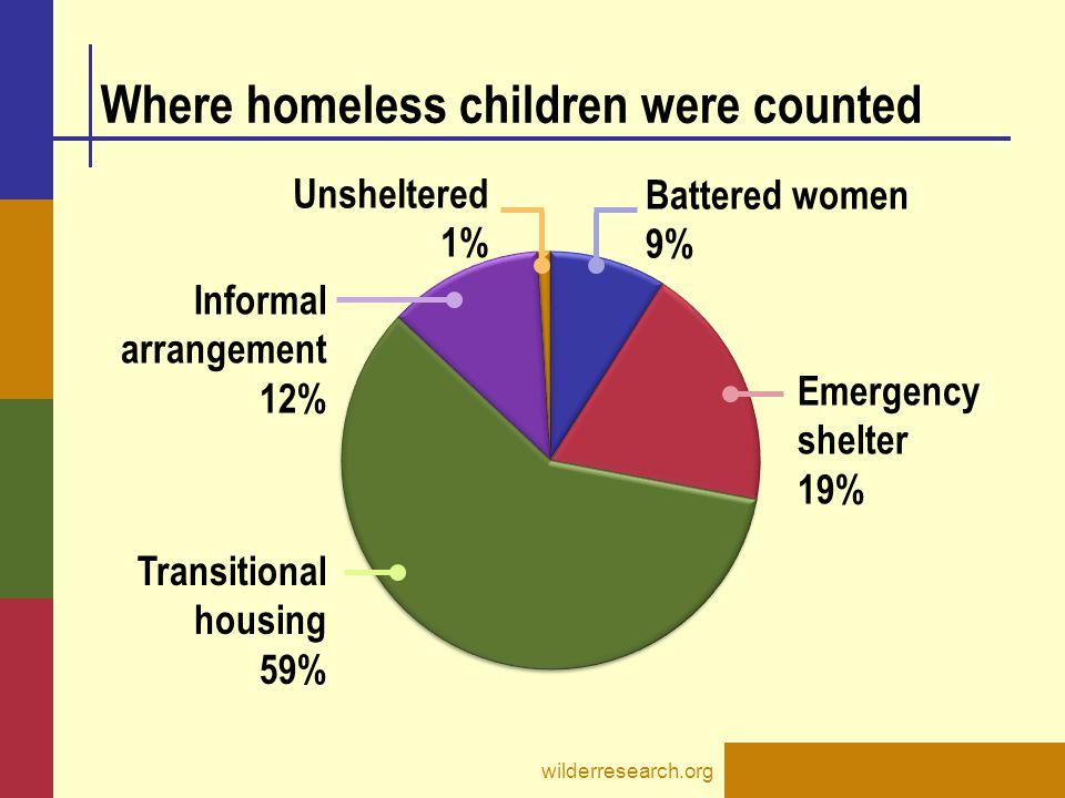 Where homeless children were counted wilderresearch.org Battered women 9% Emergency shelter 19% Transitional housing 59% Informal arrangement 12% Unsheltered 1%