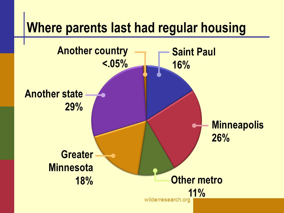 Where parents last had regular housing wilderresearch.org Saint Paul 16% Minneapolis 26% Other metro 11% Another state 29% Another country <.05% Greater Minnesota 18%