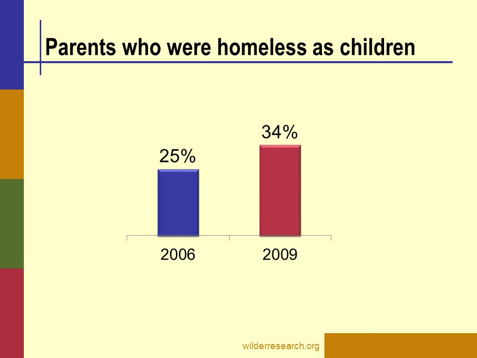 Parents who were homeless as children wilderresearch.org
