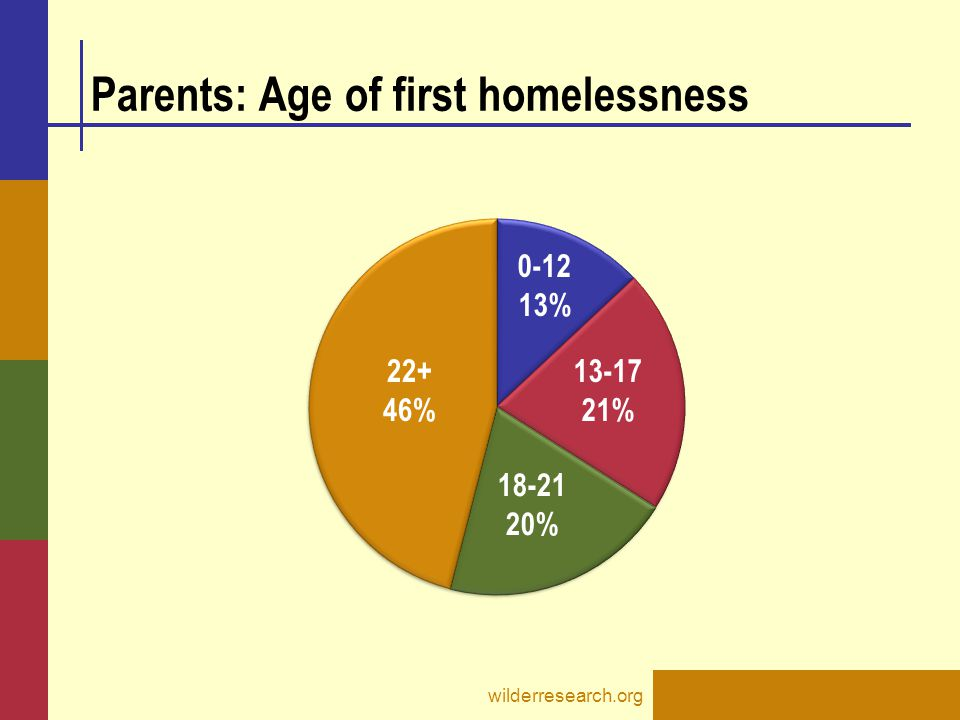 Parents: Age of first homelessness wilderresearch.org 0-12 13% 13-17 21% 18-21 20% 22+ 46%