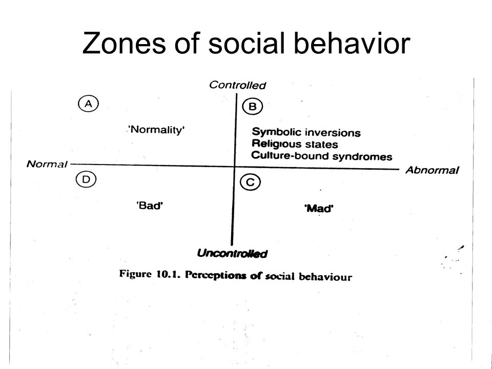 Zones of social behavior