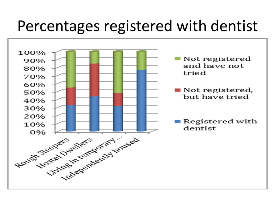 Percentages registered with dentist