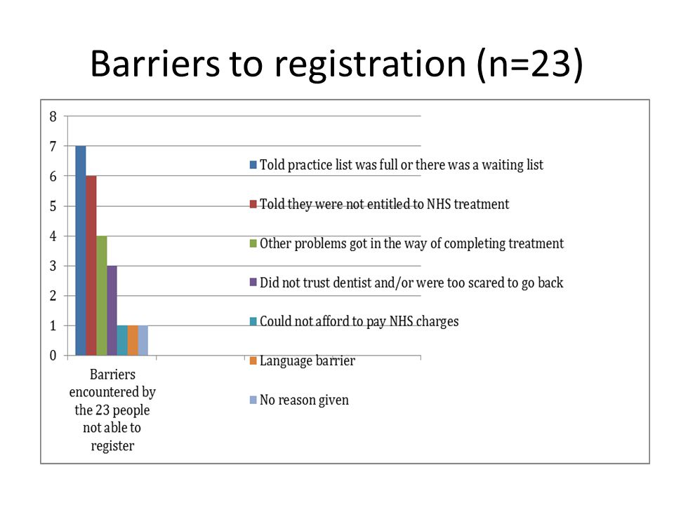 Barriers to registration (n=23)