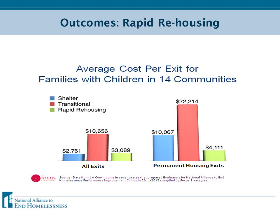 Outcomes: Rapid Re-housing