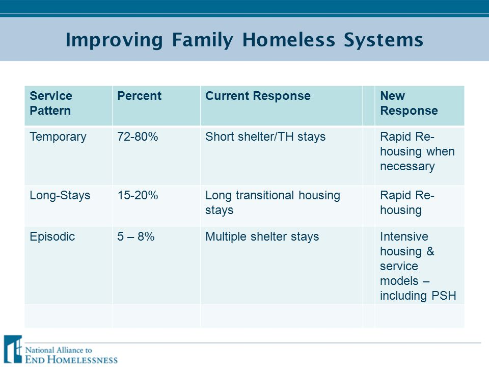 Improving Family Homeless Systems Service Pattern PercentCurrent ResponseNew Response Temporary72-80%Short shelter/TH staysRapid Re- housing when necessary Long-Stays15-20%Long transitional housing stays Rapid Re- housing Episodic5 – 8%Multiple shelter staysIntensive housing & service models – including PSH