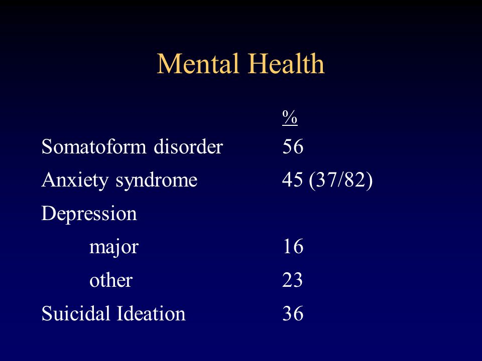 Mental Health % Somatoform disorder 56 Anxiety syndrome45 (37/82) Depression major16 other23 Suicidal Ideation36