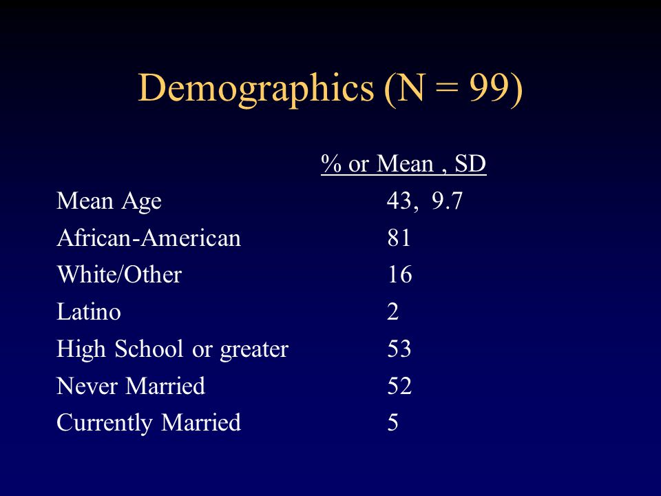 Demographics (N = 99) % or Mean, SD Mean Age 43, 9.7 African-American81 White/Other16 Latino2 High School or greater53 Never Married52 Currently Married5