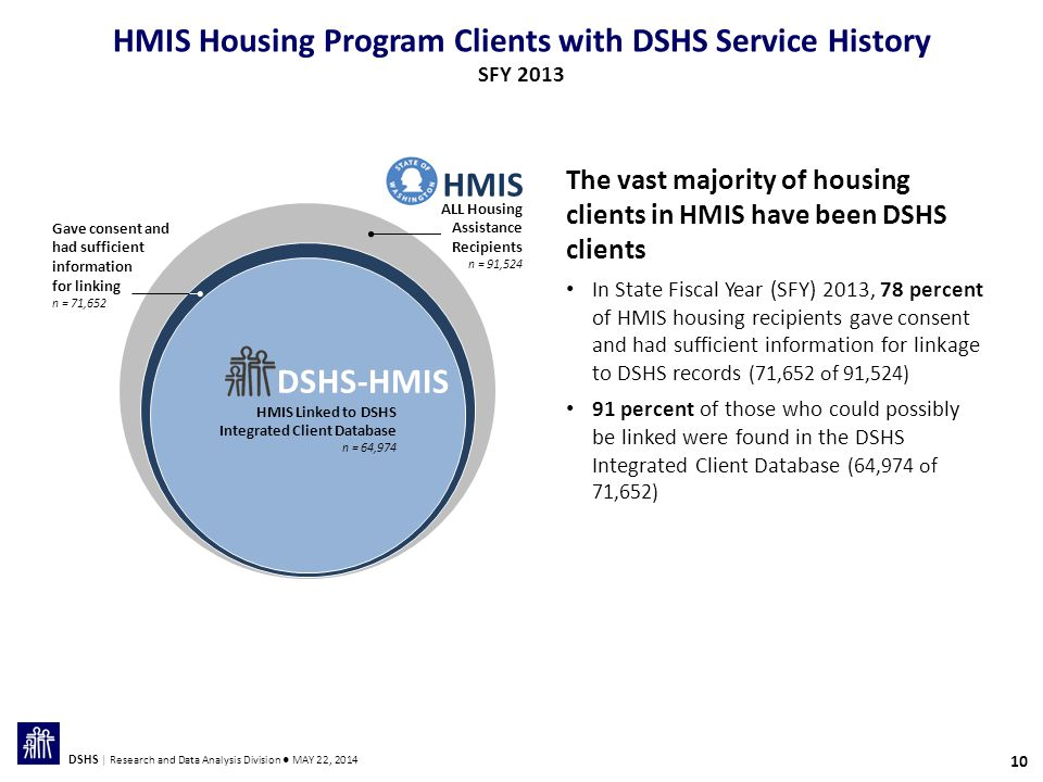 10 DSHS | Research and Data Analysis Division ● MAY 22, 2014 The vast majority of housing clients in HMIS have been DSHS clients In State Fiscal Year (SFY) 2013, 78 percent of HMIS housing recipients gave consent and had sufficient information for linkage to DSHS records (71,652 of 91,524) 91 percent of those who could possibly be linked were found in the DSHS Integrated Client Database (64,974 of 71,652) HMIS ALL Housing Assistance Recipients n = 91,524 Gave consent and had sufficient information for linking n = 71,652 DSHS-HMIS HMIS Linked to DSHS Integrated Client Database n = 64,974 HMIS Housing Program Clients with DSHS Service History SFY 2013