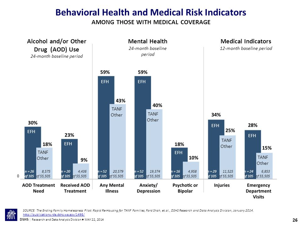 26 DSHS | Research and Data Analysis Division ● MAY 22, 2014 Behavioral Health and Medical Risk Indicators AMONG THOSE WITH MEDICAL COVERAGE EFH TANF Other TANF Other TANF Other TANF Other 0 n = 26 of 105 8,575 of 55,505 n = 20 of 105 4,436 of 55,505 n = 52 of 105 20,579 of 55,505 n = 52 of 105 19,374 of 55,505 n = 16 of 105 4,958 of 55,505 EFH TANF Other n = 29 of 105 11,525 of 55,505 n = 24 of 105 6,853 of 55,505 Alcohol and/or Other Drug (AOD) Use 24-month baseline period Mental Health 24-month baseline period Medical Indicators 12-month baseline period SOURCE: The Ending Family Homelessness Pilot: Rapid Re-Housing for TANF Families, Ford Shah, et.al., DSHS Research and Data Analysis Division, January 2014.