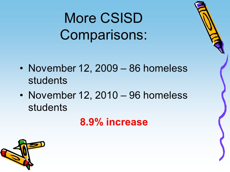 More CSISD Comparisons: November 12, 2009 – 86 homeless students November 12, 2010 – 96 homeless students 8.9% increase