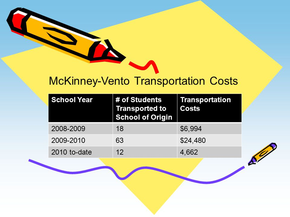 School Year# of Students Transported to School of Origin Transportation Costs 2008-200918$6,994 2009-201063$24,480 2010 to-date124,662 McKinney-Vento Transportation Costs