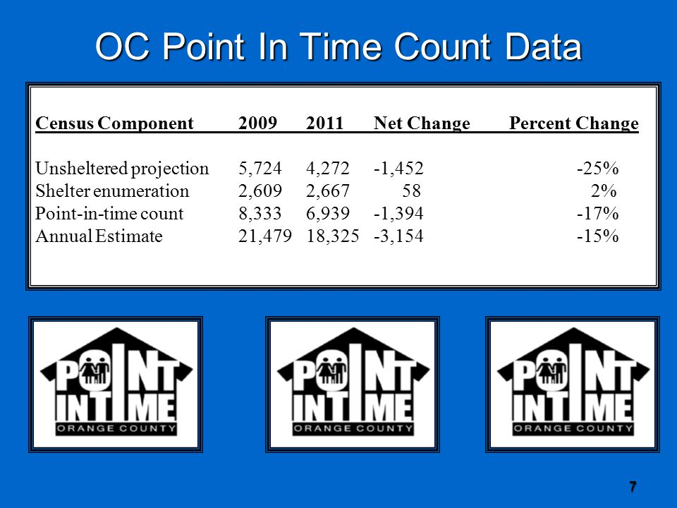 7 OC Point In Time Count Data Census Component20092011Net ChangePercent Change Unsheltered projection5,7244,272-1,452-25% Shelter enumeration2,6092,667 58 2% Point-in-time count8,3336,939-1,394-17% Annual Estimate21,47918,325-3,154-15%