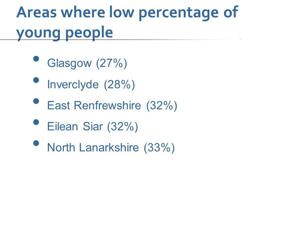 Areas where low percentage of young people Glasgow (27%) Inverclyde (28%) East Renfrewshire (32%) Eilean Siar (32%) North Lanarkshire (33%)