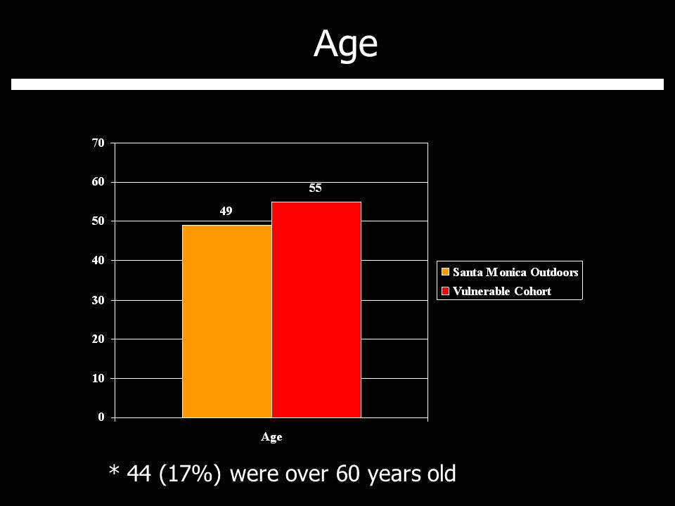 A ge * 44 (17%) were over 60 years old