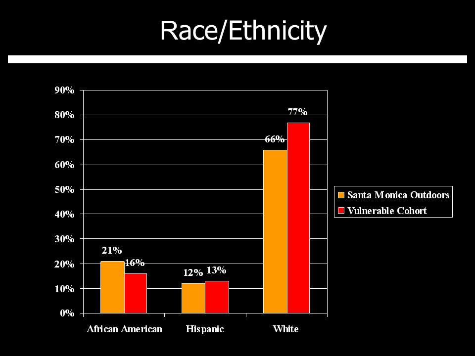 R ace/Ethnicity