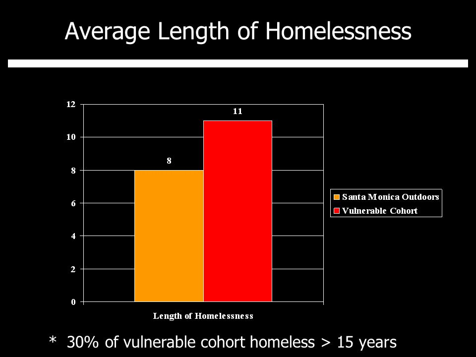 Average Length of Homelessness * 30% of vulnerable cohort homeless > 15 years