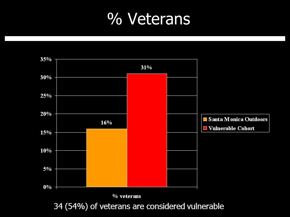 % Veterans 34 (54%) of veterans are considered vulnerable