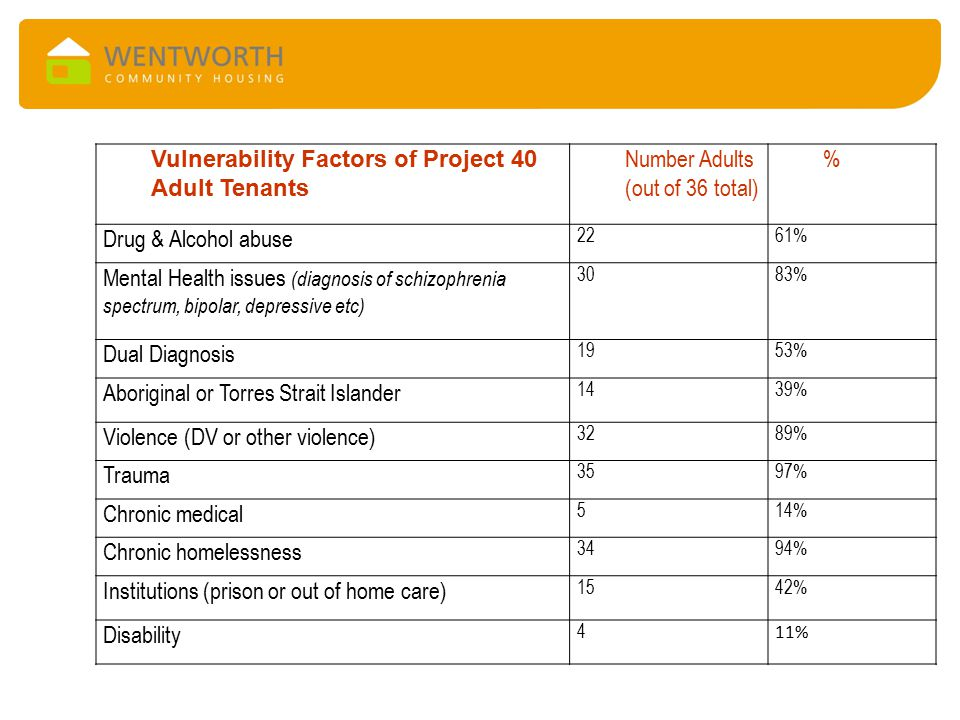 Vulnerability Factors of Project 40 Adult Tenants Number Adults (out of 36 total) % Drug & Alcohol abuse 2261% Mental Health issues (diagnosis of schi