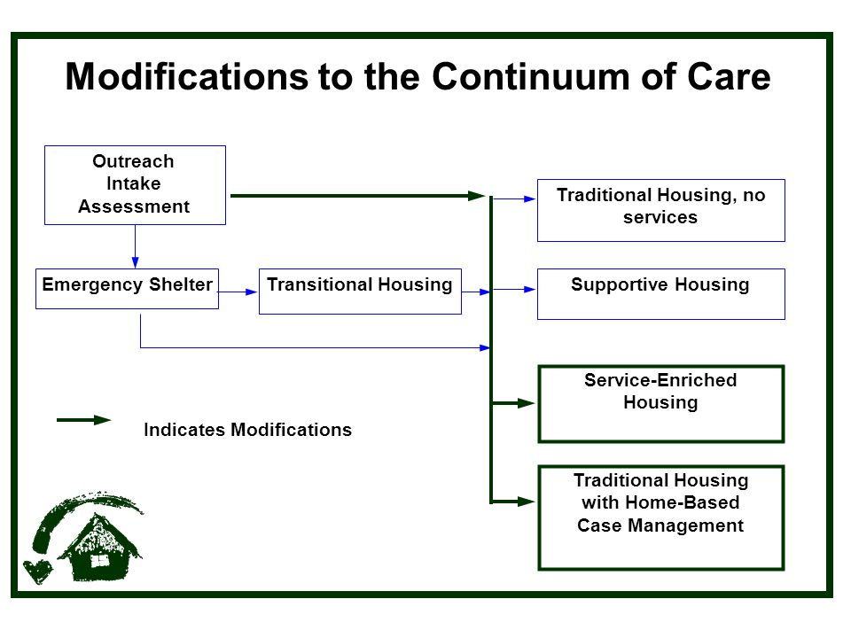 Modifications to the Continuum of Care Service-Enriched Housing Outreach Intake Assessment Emergency ShelterTransitional HousingSupportive Housing Traditional Housing, no services Indicates Modifications Traditional Housing with Home-Based Case Management