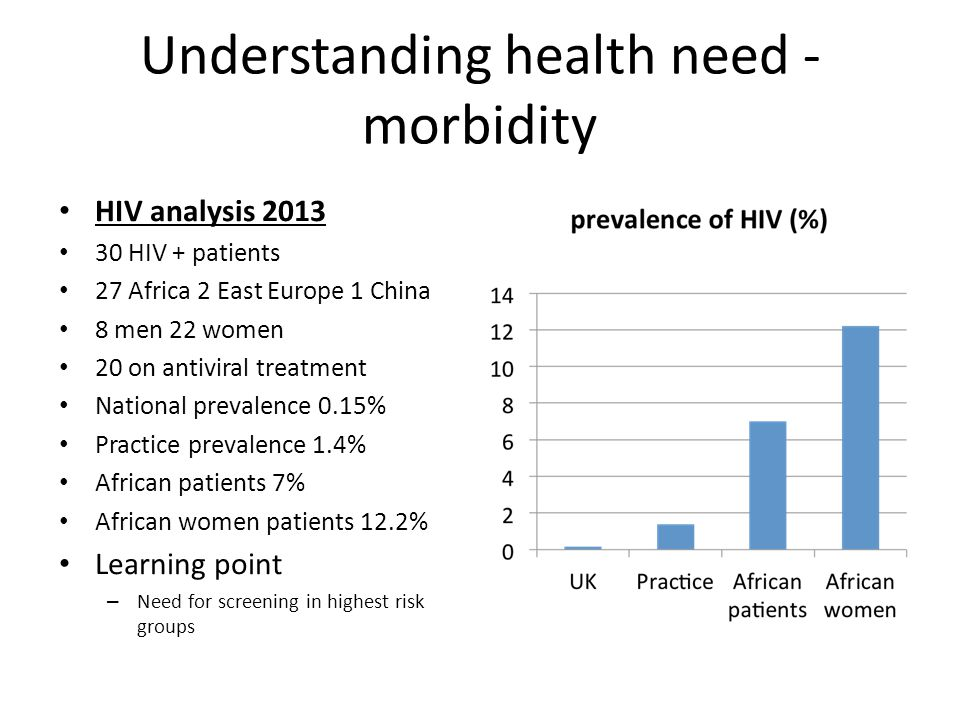 Understanding health need - morbidity HIV analysis 2013 30 HIV + patients 27 Africa 2 East Europe 1 China 8 men 22 women 20 on antiviral treatment National prevalence 0.15% Practice prevalence 1.4% African patients 7% African women patients 12.2% Learning point – Need for screening in highest risk groups