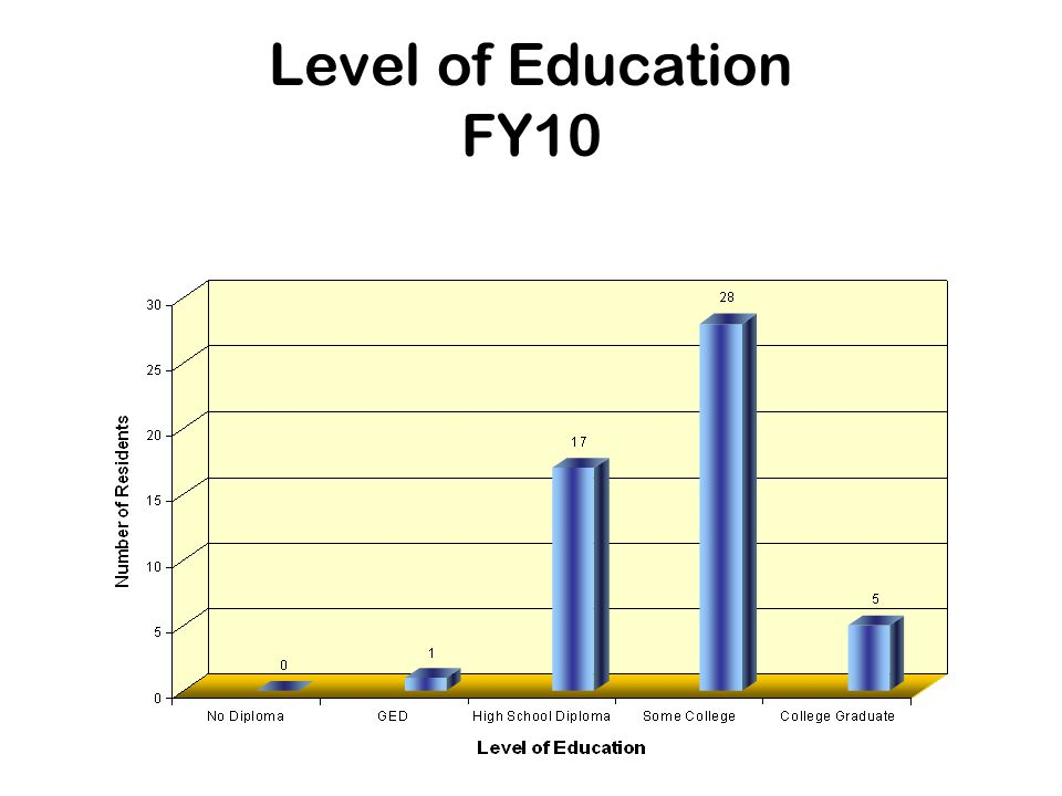 Level of Education FY10
