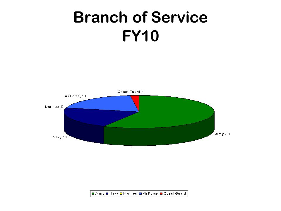 Branch of Service FY10