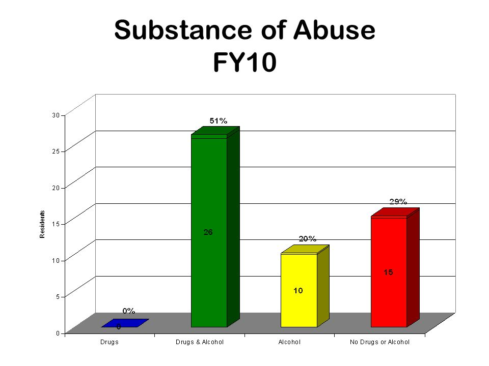 Substance of Abuse FY10