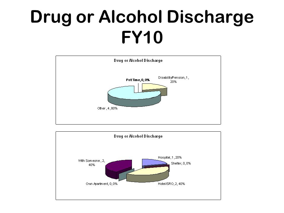 Drug or Alcohol Discharge FY10