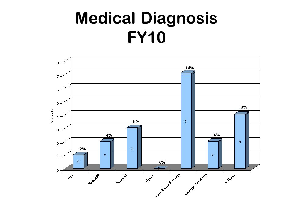 Medical Diagnosis FY10