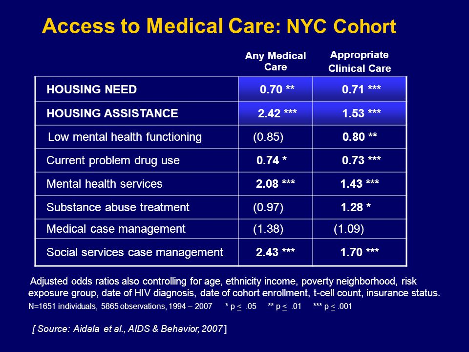Access to Medical Care : NYC Cohort Any Medical Care Appropriate Clinical Care HOUSING NEED 0.70 ** 0.71 *** HOUSING ASSISTANCE 2.42 *** 1.53 *** Low mental health functioning (0.85)0.80 ** Current problem drug use 0.74 * 0.73 *** Mental health services2.08 ***1.43 *** Substance abuse treatment (0.97) 1.28 * Medical case management (1.38) (1.09) Social services case management2.43 ***1.70 *** N=1651 individuals, 5865 observations, 1994 – 2007 * p <.05 ** p <.01 *** p <.001 Adjusted odds ratios also controlling for age, ethnicity income, poverty neighborhood, risk exposure group, date of HIV diagnosis, date of cohort enrollment, t-cell count, insurance status.